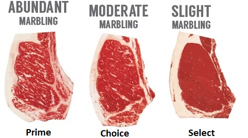 What Do Grades of Beef Mean: Prime, Choice, Select